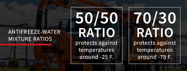 Antifreeze-water mixture ratios